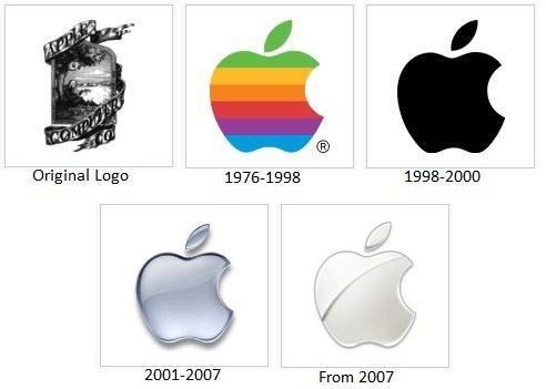 "iHash.eu - Apple news and rumors — ""Quick"" History of ..."
